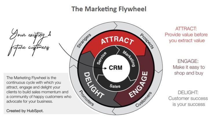 The Marketing Flywheel