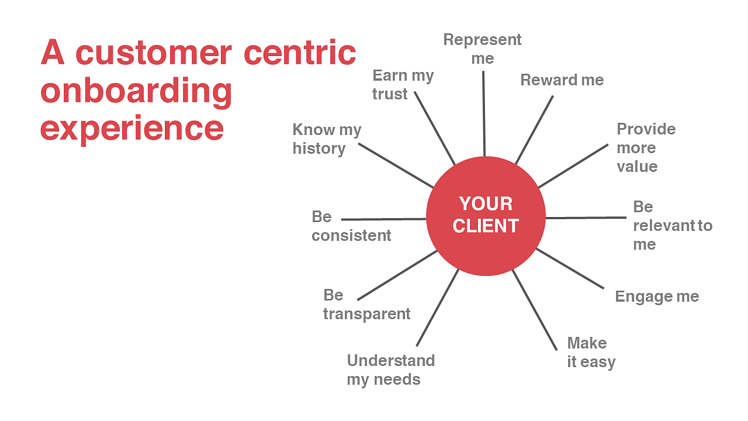A customer centric onboarding experience