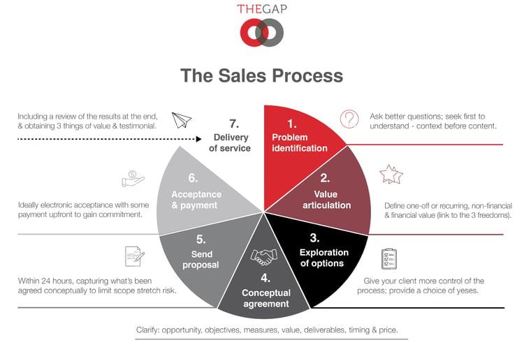 Sales Process Mindset-1